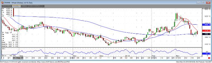 wheat_jul18_daily_chart