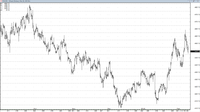 wheat_mar18_240min_chart