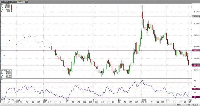 Japanese Yen Mar '19 Daily Chart
