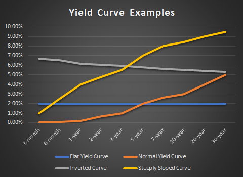 Yield Curve Examples