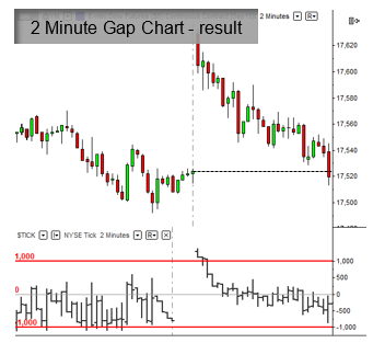 Trade Example Result - 2 Minute Gap Chart