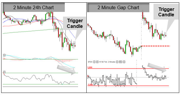 Trade example using the Gap Strategy