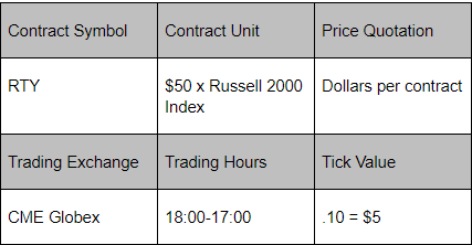 Russell 2000 Futures contract specs
